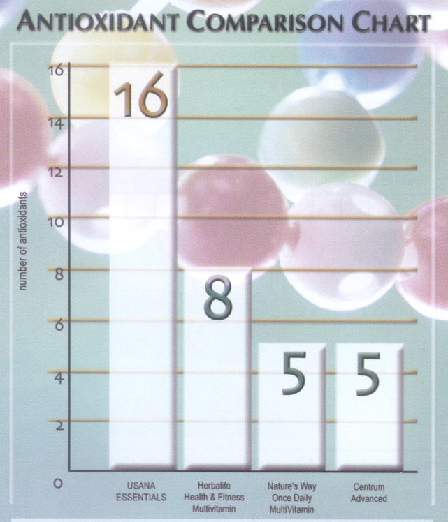 Vitamins minerals study chart